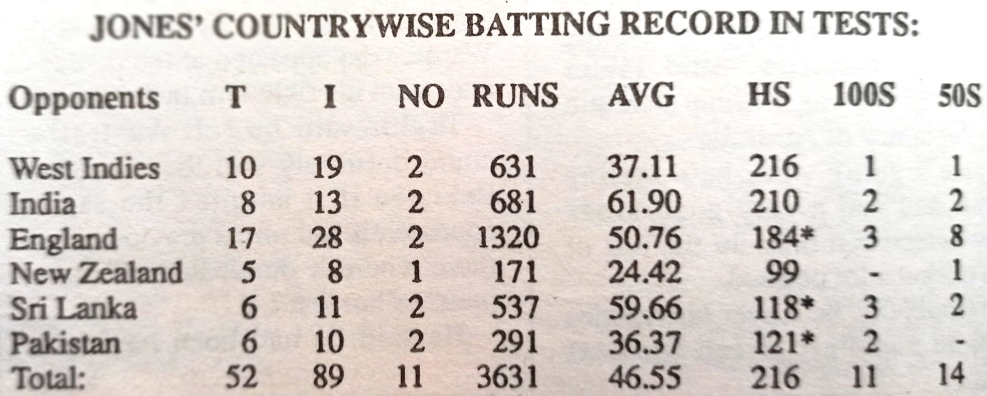 Dean Jones Country Wise Performance in Test Cricket